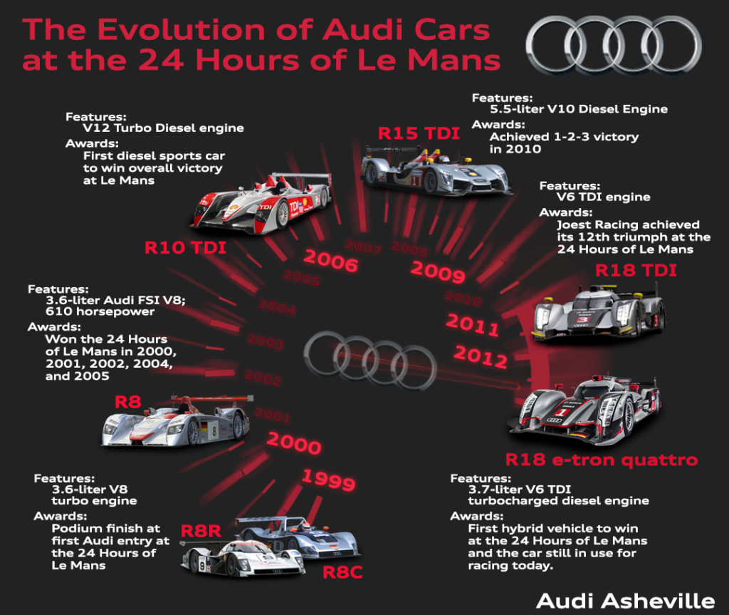 Infographic of Evolution of Audi Cars at 24 Hours of Le Mans